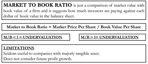 Market to Book Ratio | Formula, Calculation, Example