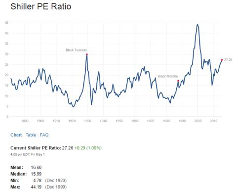 Stock Market Price-Earning Ratio, Price-Book, Shiller PE