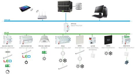 KNX Commercial & Industrial Building Solutions | EAE