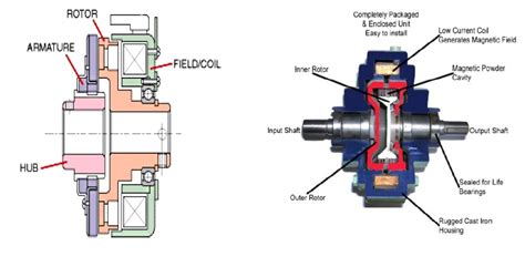 Electromagnetic Clutch System   Seminar Report, PPT, PDF